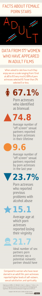 Female Porn Star Infographic!